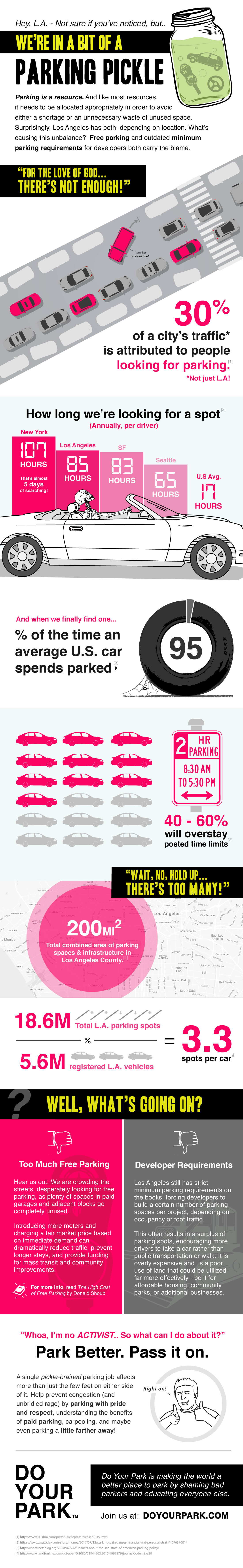 parking infographic